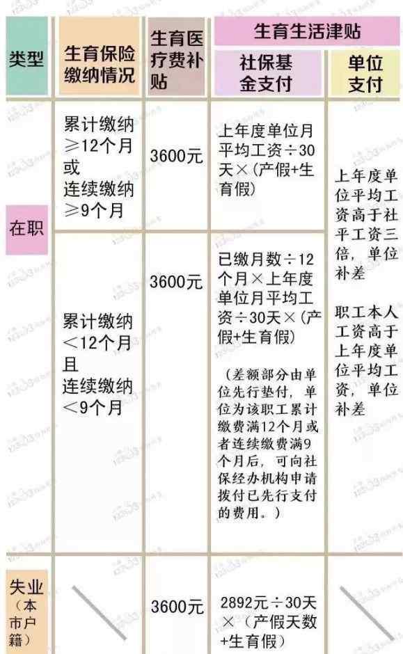 上海生育金领取流程 上海生育金可以领多少钱 在哪儿领 快看